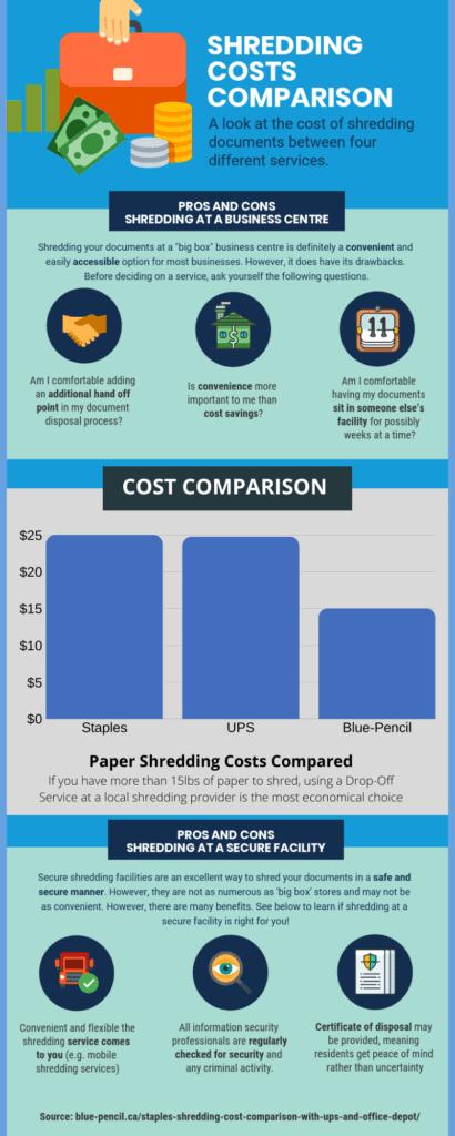 Shredding Costs Comparison UPS, Staples & Blue-Pencil