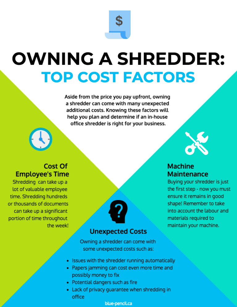 cost of owning a shredder