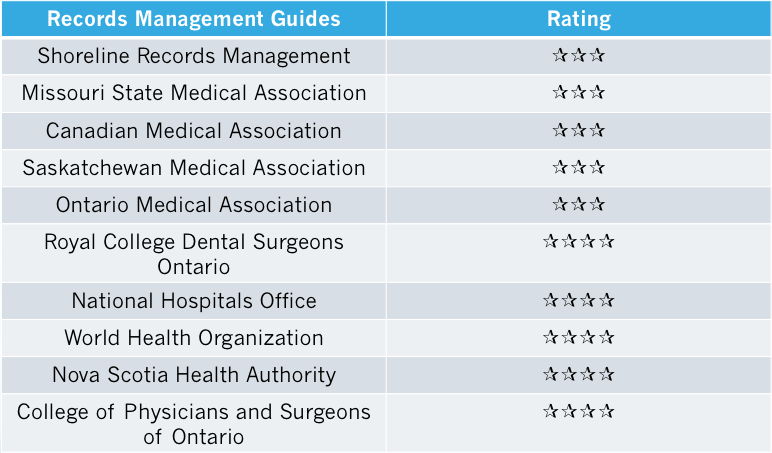 records management guide for medical office overview